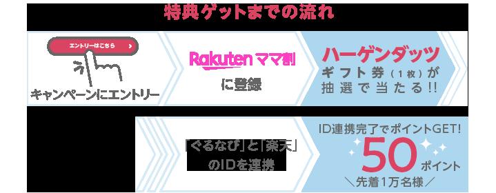 特典ゲットまでの流れ ID連携完了でポイントGET!